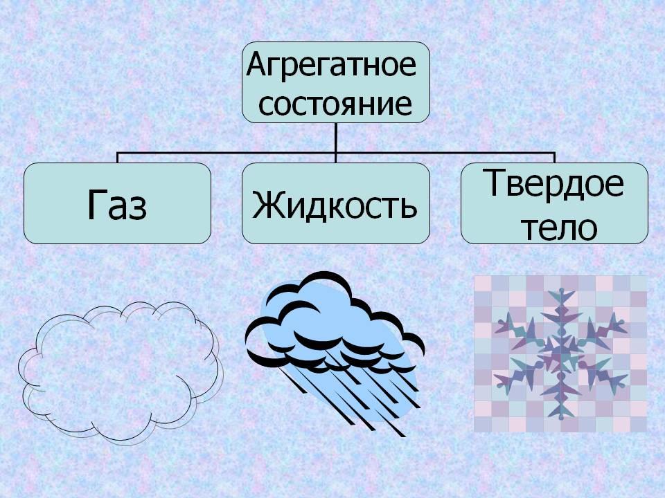 Картинки агрегатное состояние веществ